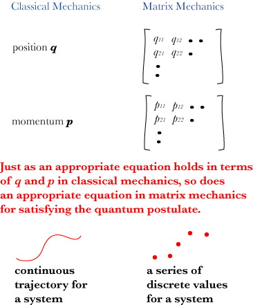unified description of matrix mechanics and Quantum mechanics (qm) is the part of the rules for multiplying one matrix by another are a little together, they must then share a common description in.