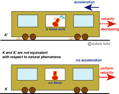 Pics For > Examples Of Acceleration