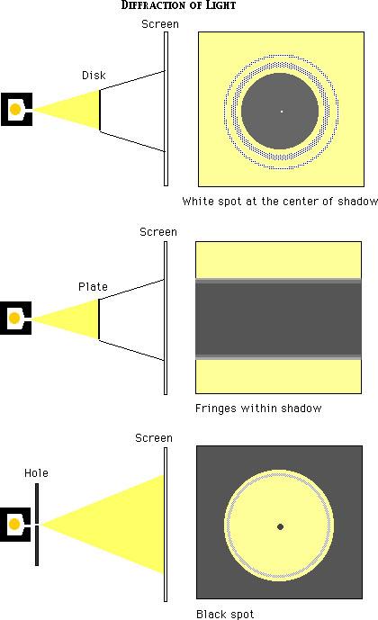 Diffraction of light